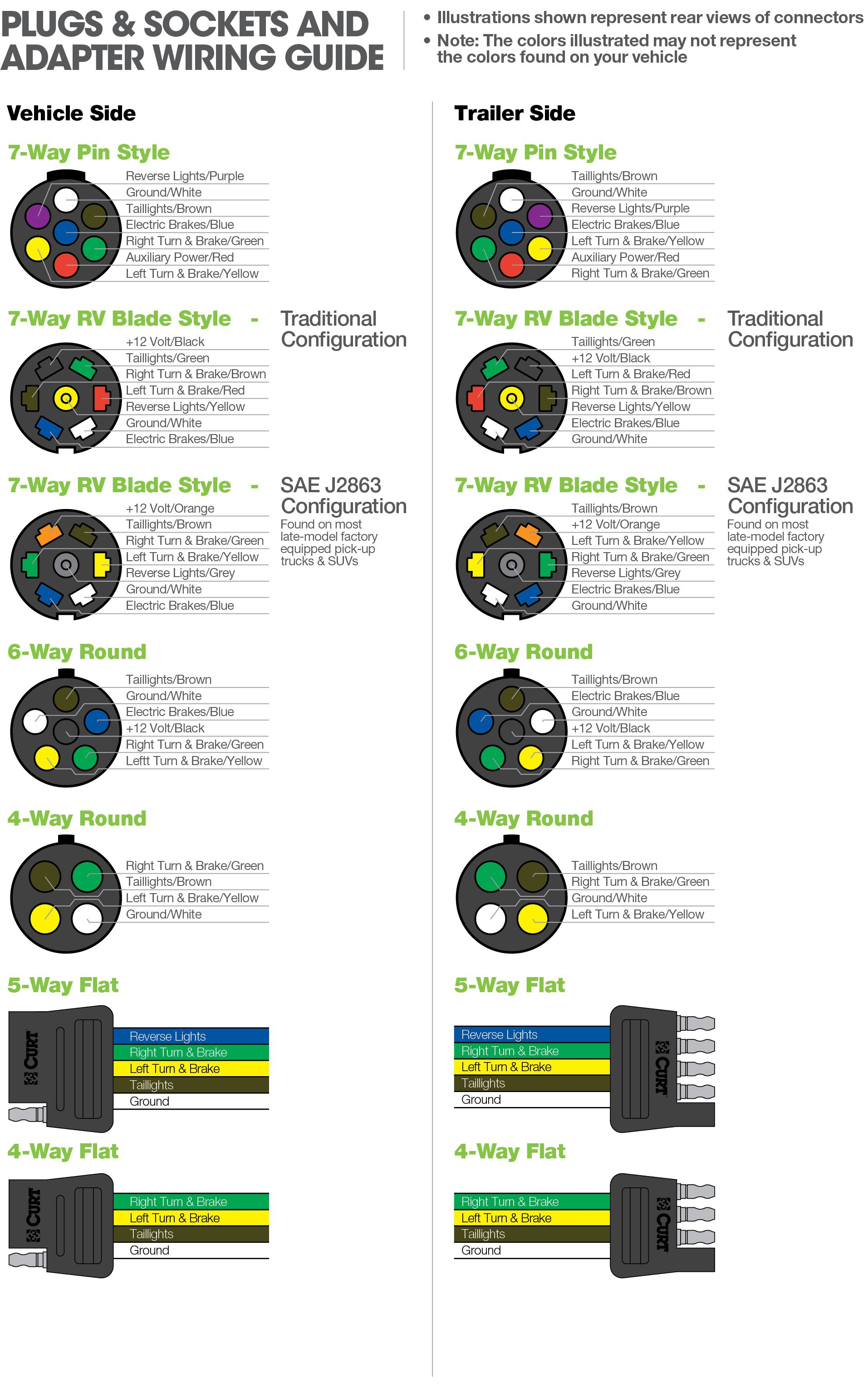 7 Blade to 4 Flat Adapter Wiring Diagram Gallery on
