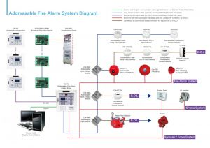 Addressable Fire Alarm System Wiring Diagram - Simplex Fire Alarm Wiring Diagrams Schematics and Addressable Smoke Detector Diagram 18s