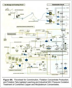 Autoclave Wiring Diagram - Metallurgy Mining Flotation Concentrate 2e