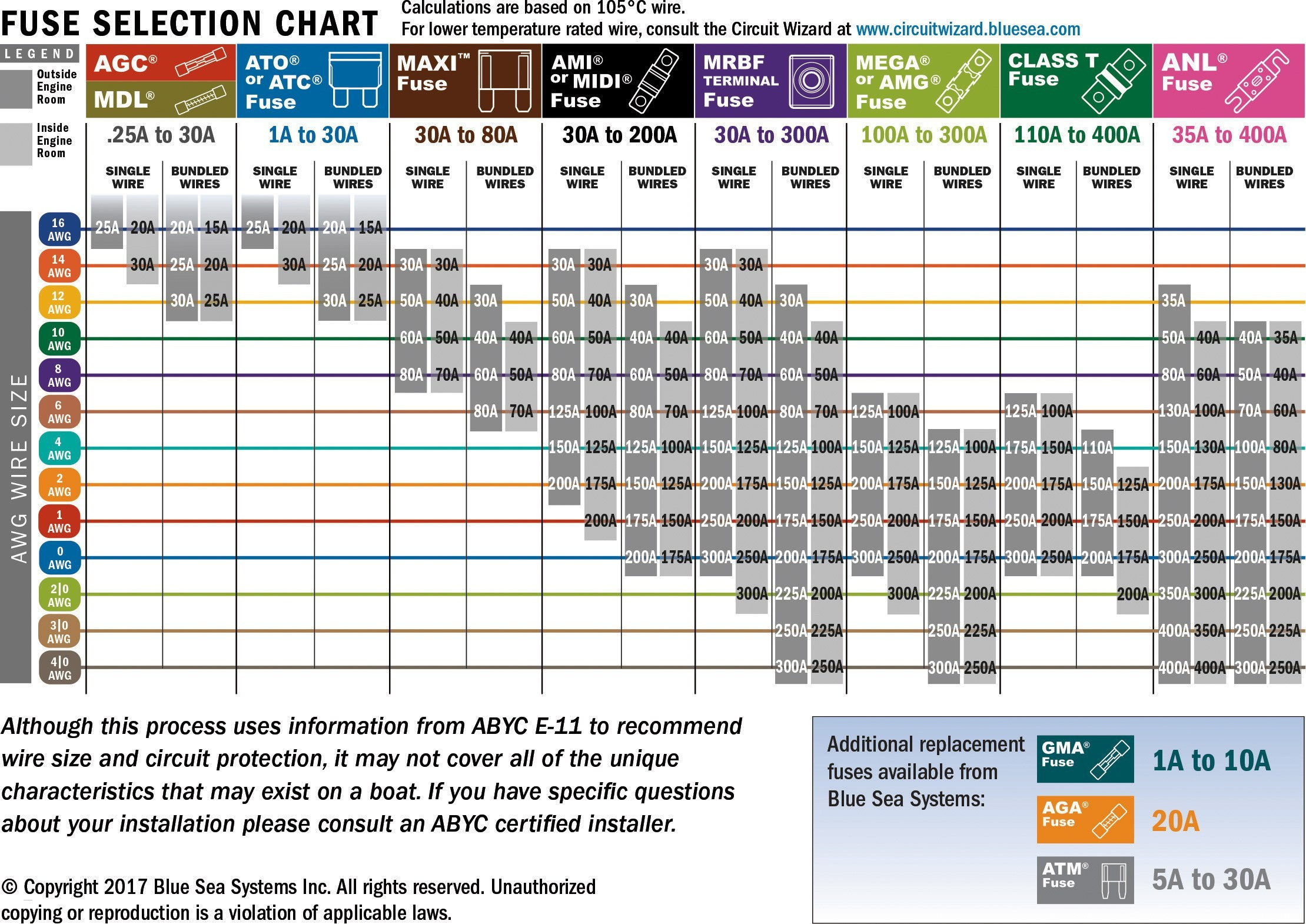 automotive wiring diagram - automotive wiring diagram numbers save wire  diagram new wire amperage chart unique