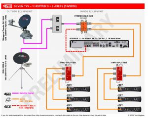 Beaver Motorhome Wiring Diagram - Beaver Motorhome Wiring Diagram Awesome New Dish Hopper 3 Announced Satellite Tv and Radio the 10e
