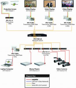 Cat 6 Wiring Diagram for Wall Plates - Cat 6 Wiring Diagram for Wall Plates for Ipx Tcw3 Wall Plate 4k Over Ip 4l