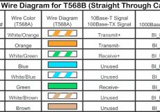 Cat5e Network Cable Wiring Diagram - Ethernet Cable Wiring Diagram – Cat5e Wire Diagram New Ethernet Cable Wiring Diagram New Od Wiring 2m