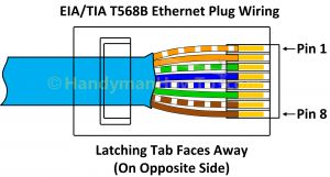 Cat5e Network Cable Wiring Diagram - Rj45 Ethernet Cable Wiring Diagram Download Best Of Cat 5e Wiring Diagram Wiring Rh Capecodcottagerental 8q