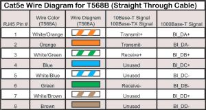 Cat5e Network Cable Wiring Diagram - Wiring Diagram for Cat5 Network Cable Fresh Ethernet Port Wiring Rh Ipphil Network Cable Wiring Guide Network Cable Wiring A or B 13p