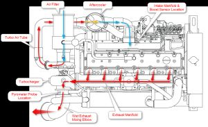 Caterpillar 3208 Marine Engine Wiring Diagram - Marine Engine Air Flow Diagram 5j
