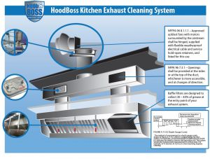 Commercial Vent Hood Wiring Diagram - Kitchen Exhaust System Diagram 13e