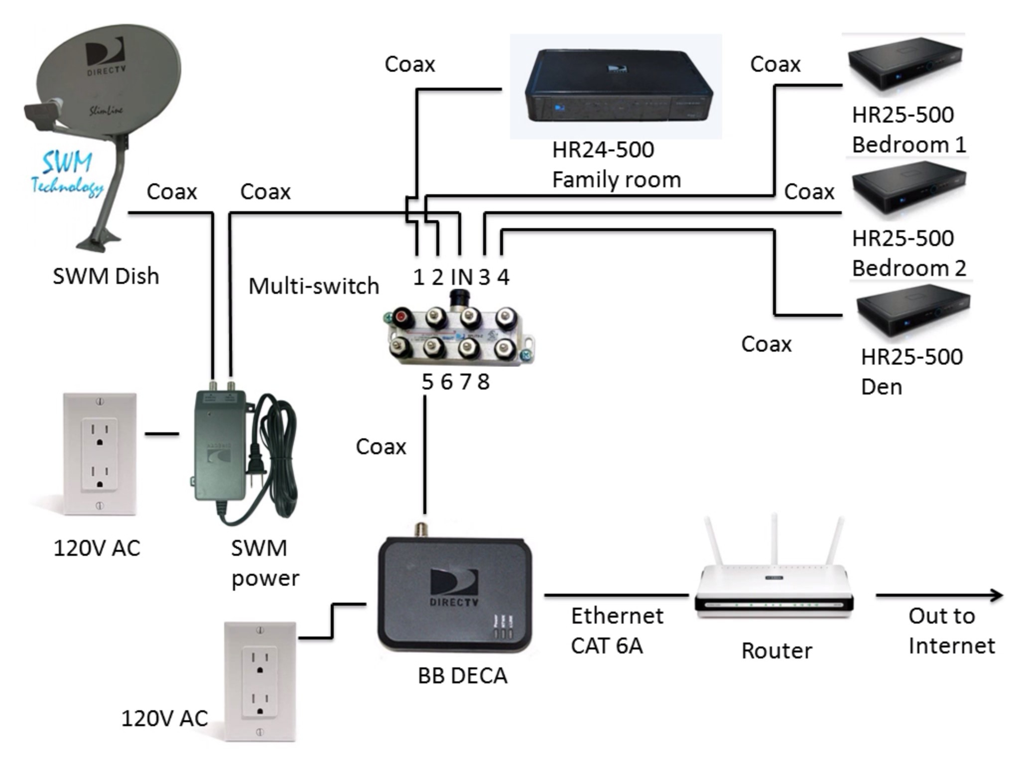 Directv Satellite Wiring Diagram