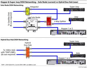 Dish Network Wiring Diagram - Dish Network after 2 Year Contract Fresh Hopper 3 Wiring Diagram Fresh Diagrams Dish Network Hopper 4a