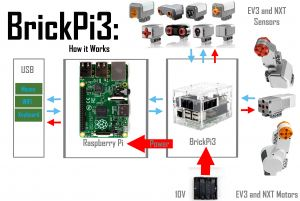 Led Power Supply Wiring Diagram - Brickpi3 Technical and Design Details 14g