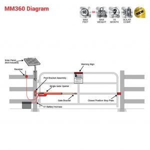 Mighty Mule Gate Opener Wiring Diagram - Wiring Diagram for Electric Gate Motor Fresh Sliding Gate Opener – Xueming Cnvanon Valid Wiring Diagram for Electric Gate Motor 5k