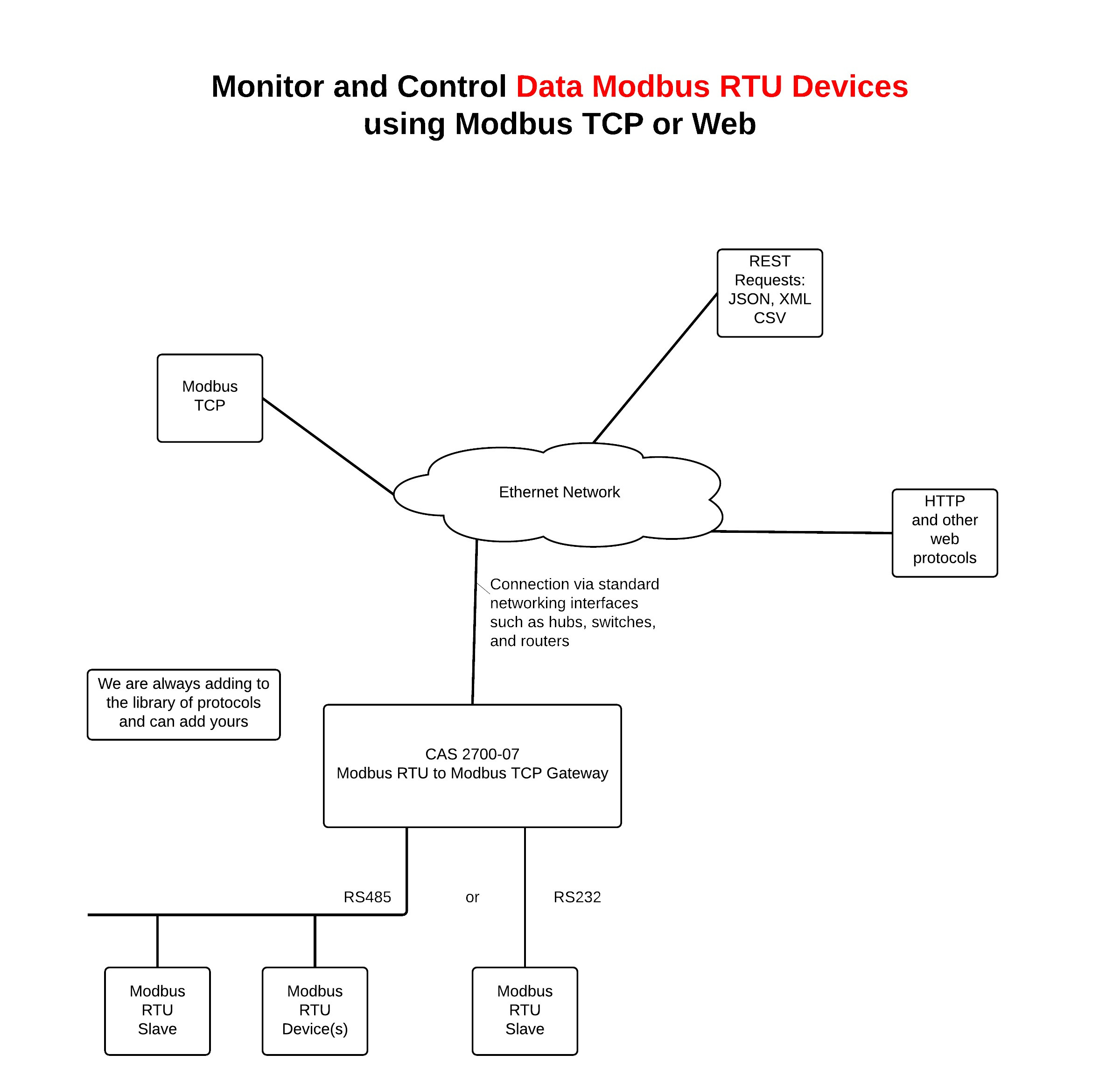Modbus Rtu Wiring Diagram Sample