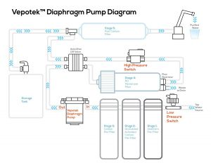 Munro Pump Wiring Diagram - Water Pump Pressure Switch Wiring Diagram Best Vepotek Diaphragm Pump Water Booster Pump Ls 8050 4h