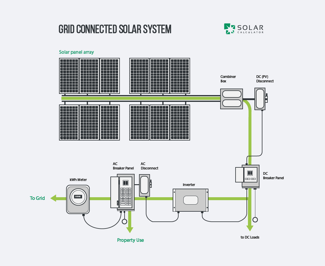 off grid solar system wiring diagram Collection-f Grid solar Wiring Diagram Best Home solar System Design Mellydiafo Mellydiafo 9-f
