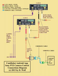 Ptz Controller Wiring Diagram - Bosch Ptz Camera Wiring Diagram Manual New Ptz Camera Wiring Wiring Rh Gidn Co Best Ptz Security Camera Best Ptz Security Camera 16h