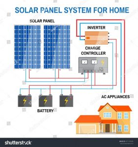 Rv solar Panel Wiring Diagram - Wiring Diagram solar Panels Inverter Best Wiring Diagram for F Grid solar System Fresh Rv solar 20b