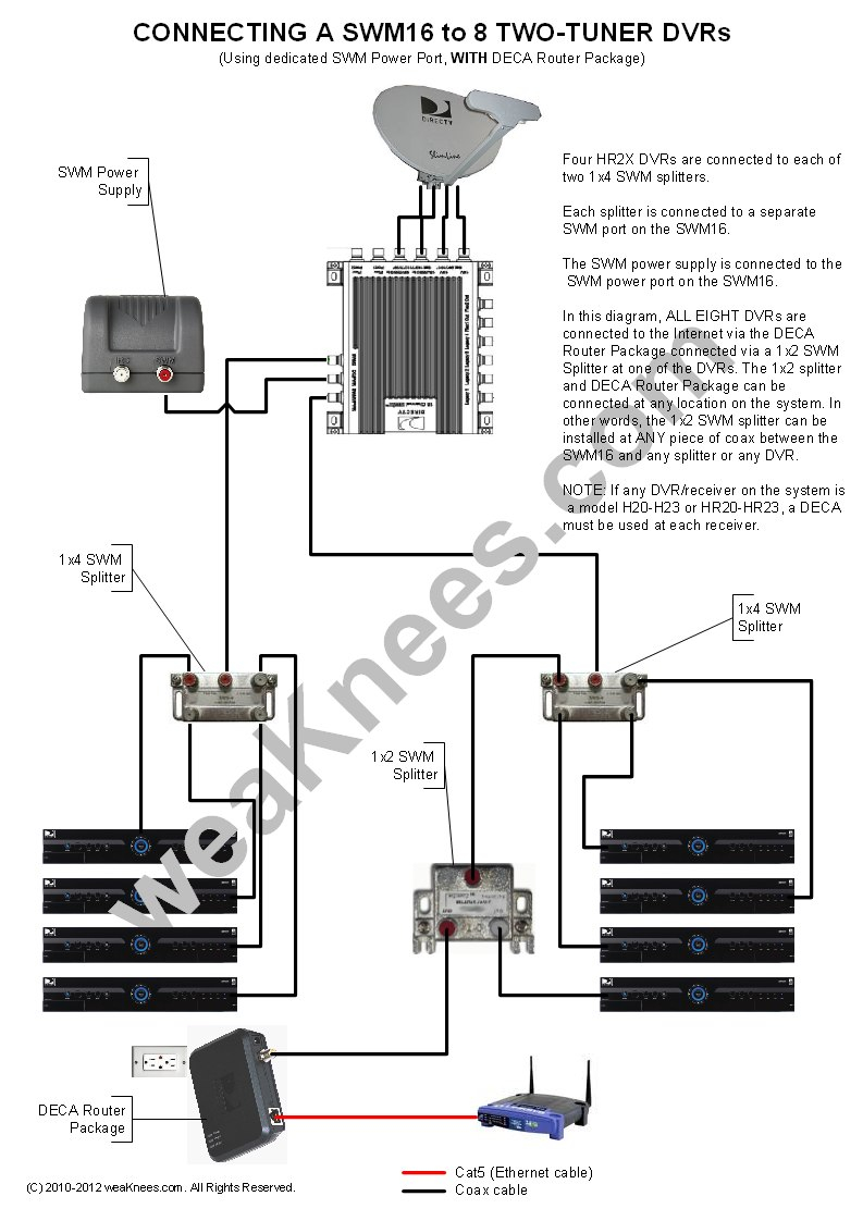 satellite dish wiring diagram - wiring a swm16 with 8 dvrs with deca router  package 14r
