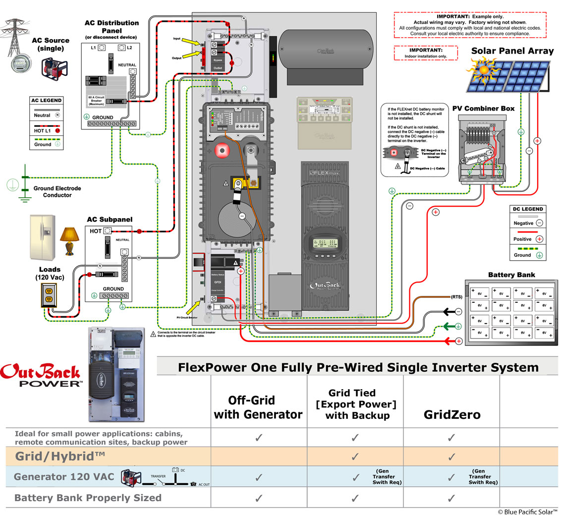 solar combiner box wiring diagram sample solar panel disconnect wiring diagram