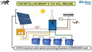 Solar Panels Wiring Diagram Installation - solar Panel Wiring Diagram Lorestanfo 16b