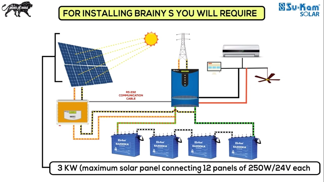 Solar Pv Systems Backup Power Ups Systems: Solar Panels Wiring Diagram Installation Download