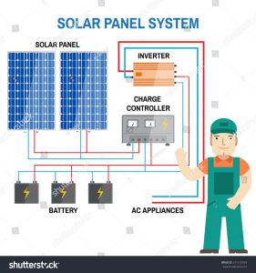 Solar System Wiring Diagram - Wiring Diagram for solar Panel to Battery Fresh solar Panel Charge Controller Wiring Diagram 6r
