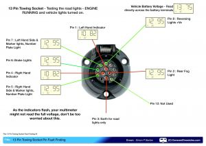 Tow Vehicle Wiring Diagram - Wiring Diagram for Rv Plug Save 7 Wire Trailer Plug Diagram New Best Wiring Diagram Od 12i
