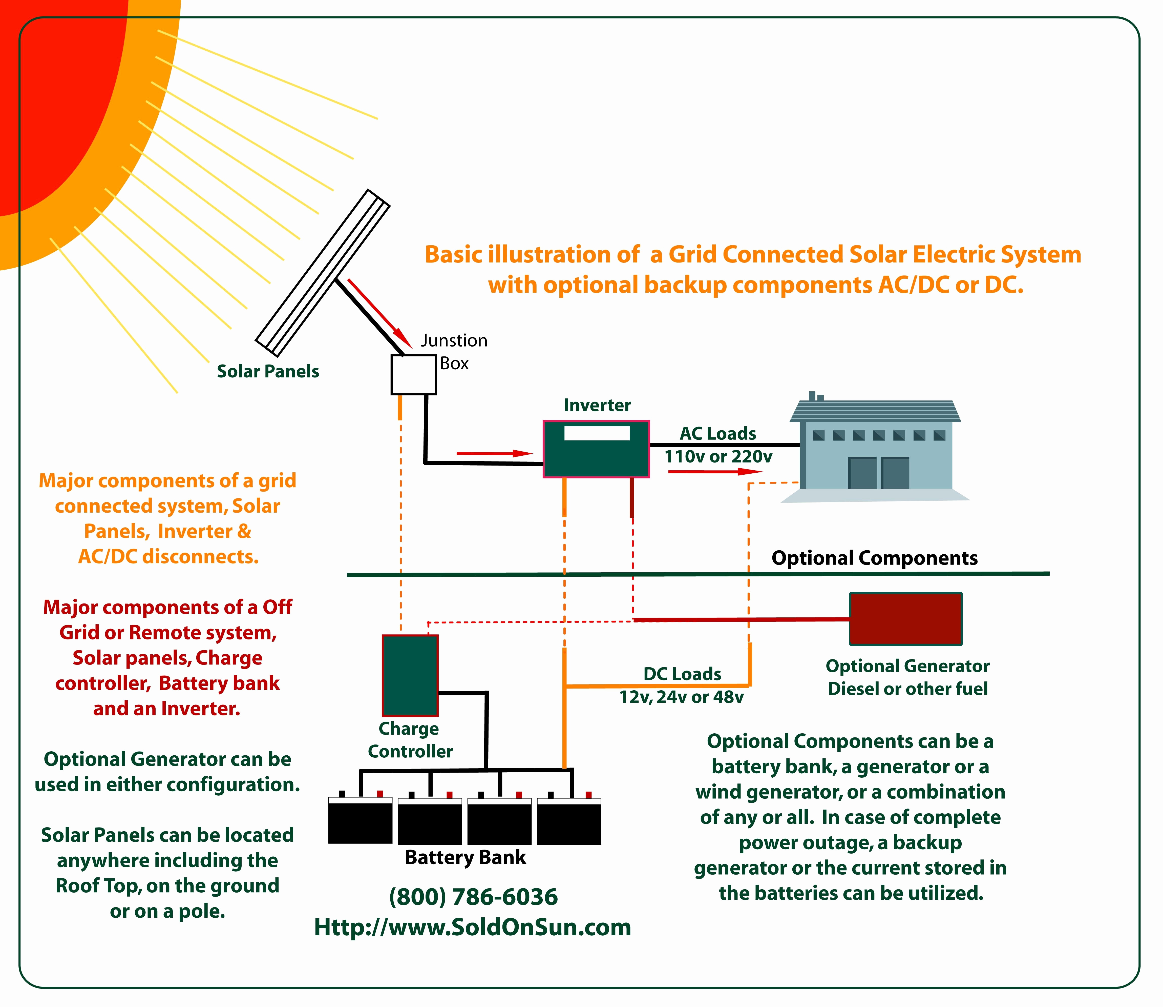 Wiring Diagram for solar Panel to Battery Collection on